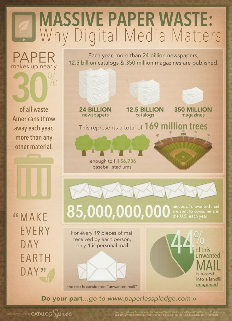 Earth-Day Infographic